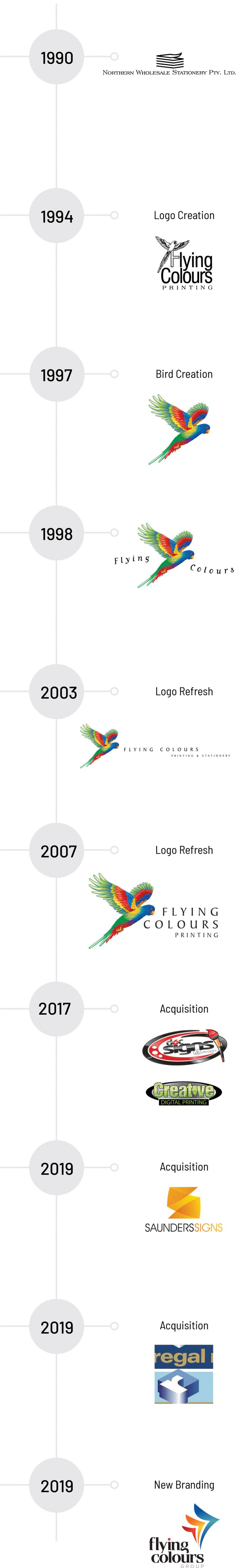 Flying Colours Timeline